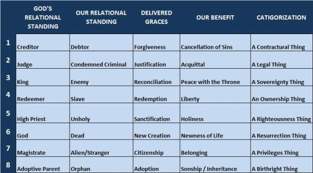 Relational Table